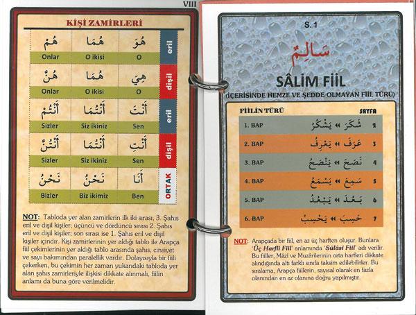 Mezid FillerÇekim Tabloları Kartela 2; Aksam-ı Seb'aya Göre